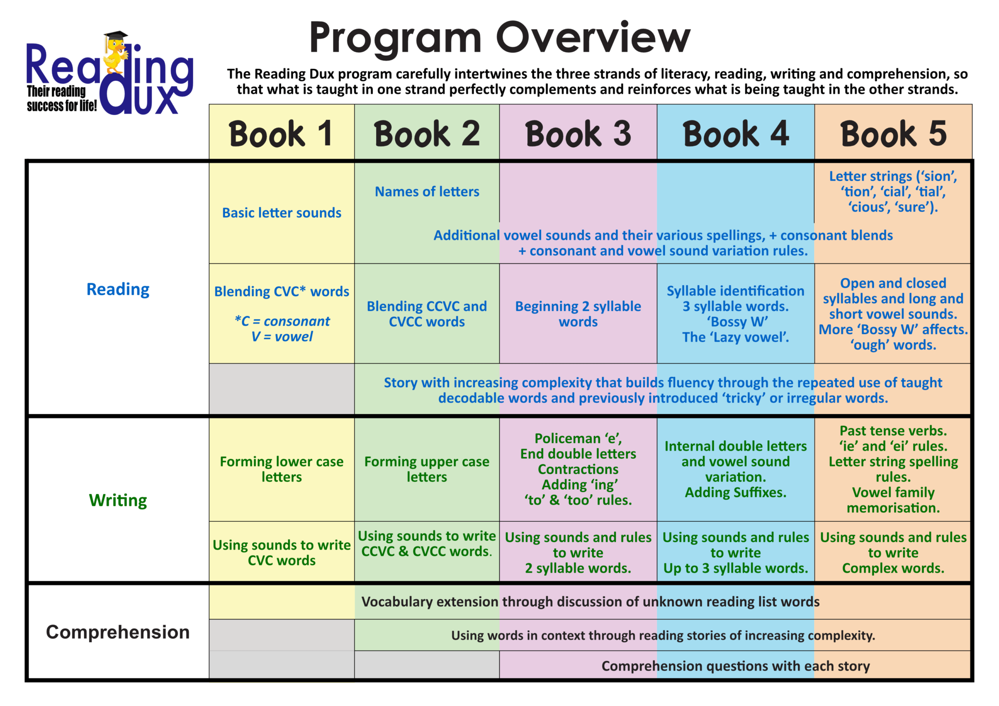 Program Outline The Reading Dux program carefully intertwines the three strands of literacy, reading, writing and comprehension, so that what is taught in one strand perfectly complements and reinforces what is being taught in the other strands.
